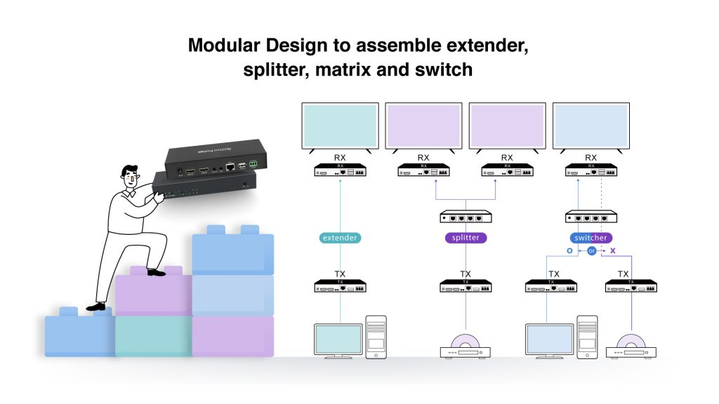 EZCast Pro AV products have modular design for high scalability